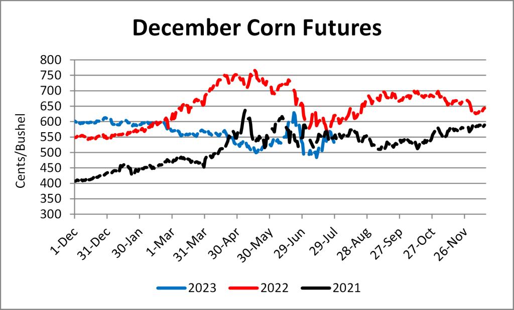 Graph depicting corn futures