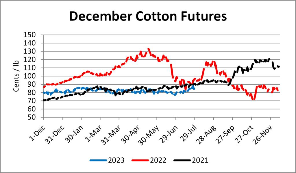 Graph depicting cotton futures