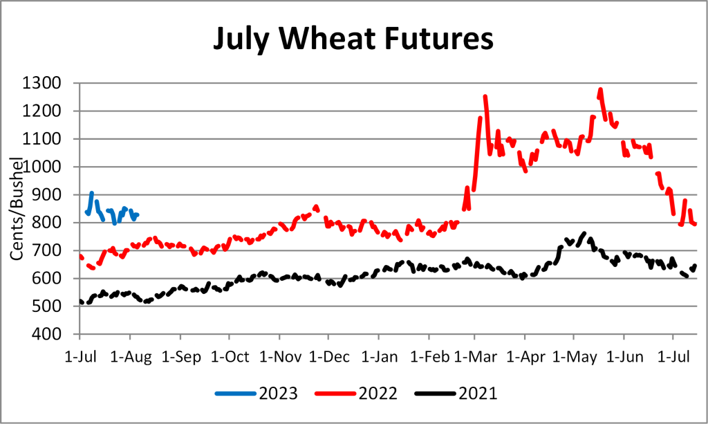 Graph depicting wheat futures